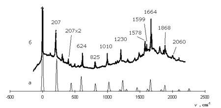 Рассчитанный и экспериментальный спектры флуоресценции дипиридилэтилена